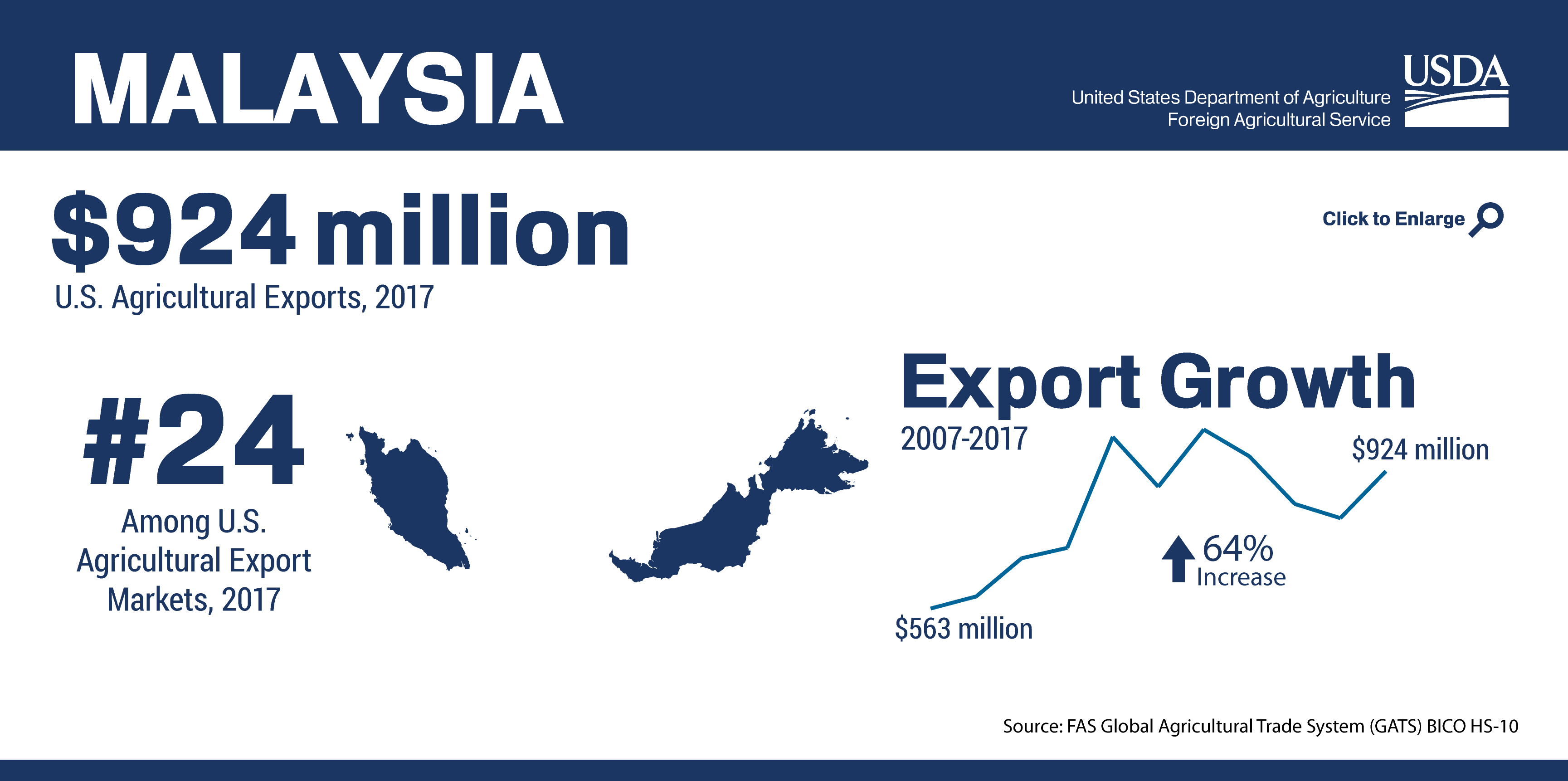 Infographic Showing The Ranking And Total Of U S Agricultural Trade To Malaysia In 2017