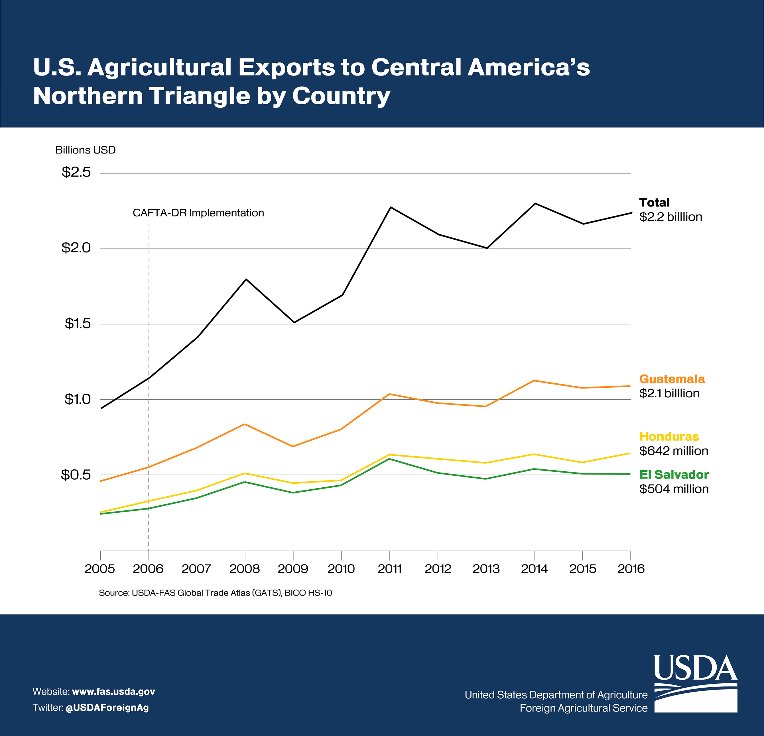 U S  Agricultural Exports to Central America's Northern