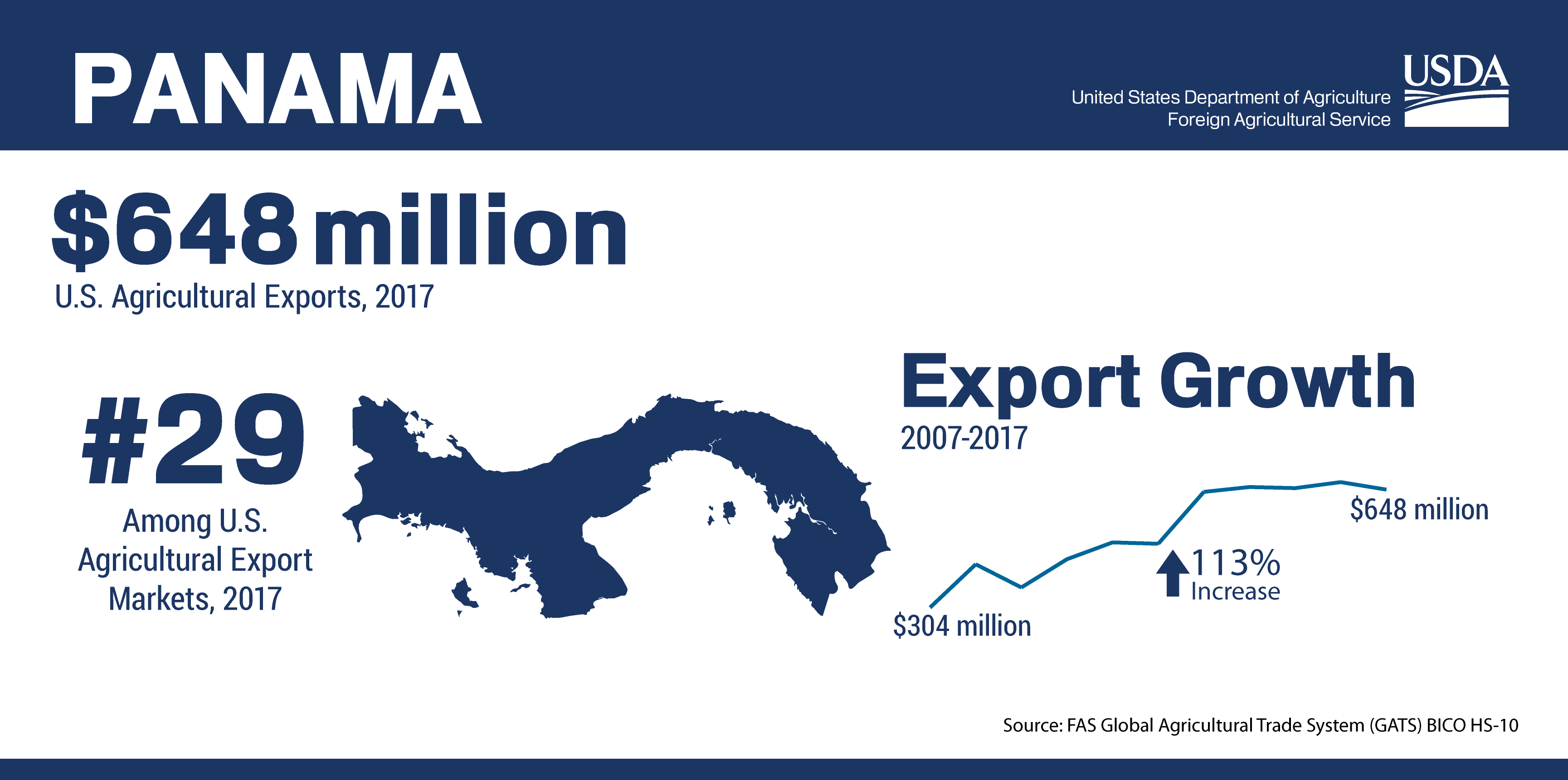 Infographic Showing The Ranking And Total Of U S Agricultural Trade To Panama In 2017