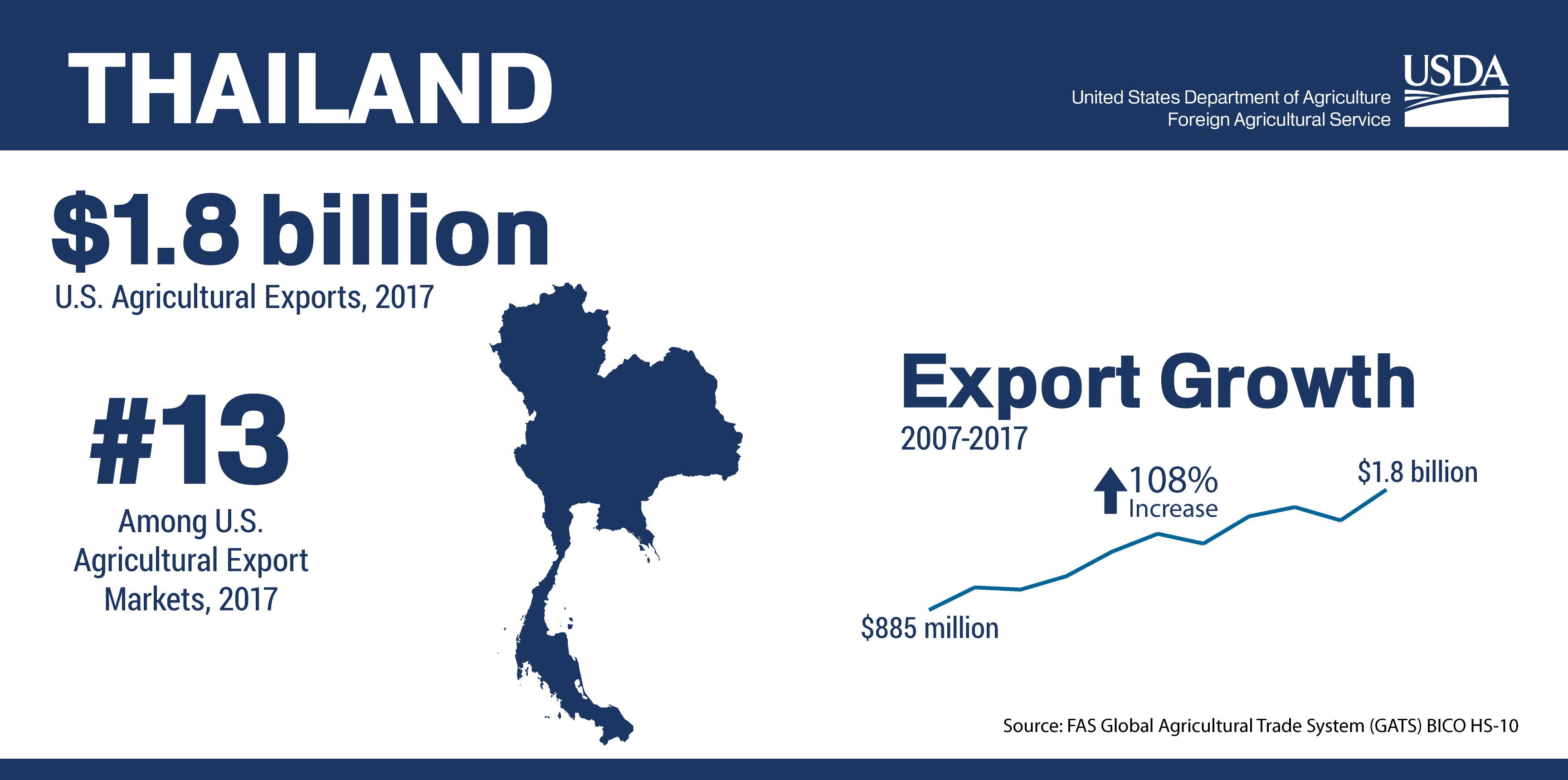 Infographic Showing The Ranking And Total Of U S Agricultural Trade To Thailand In 2017