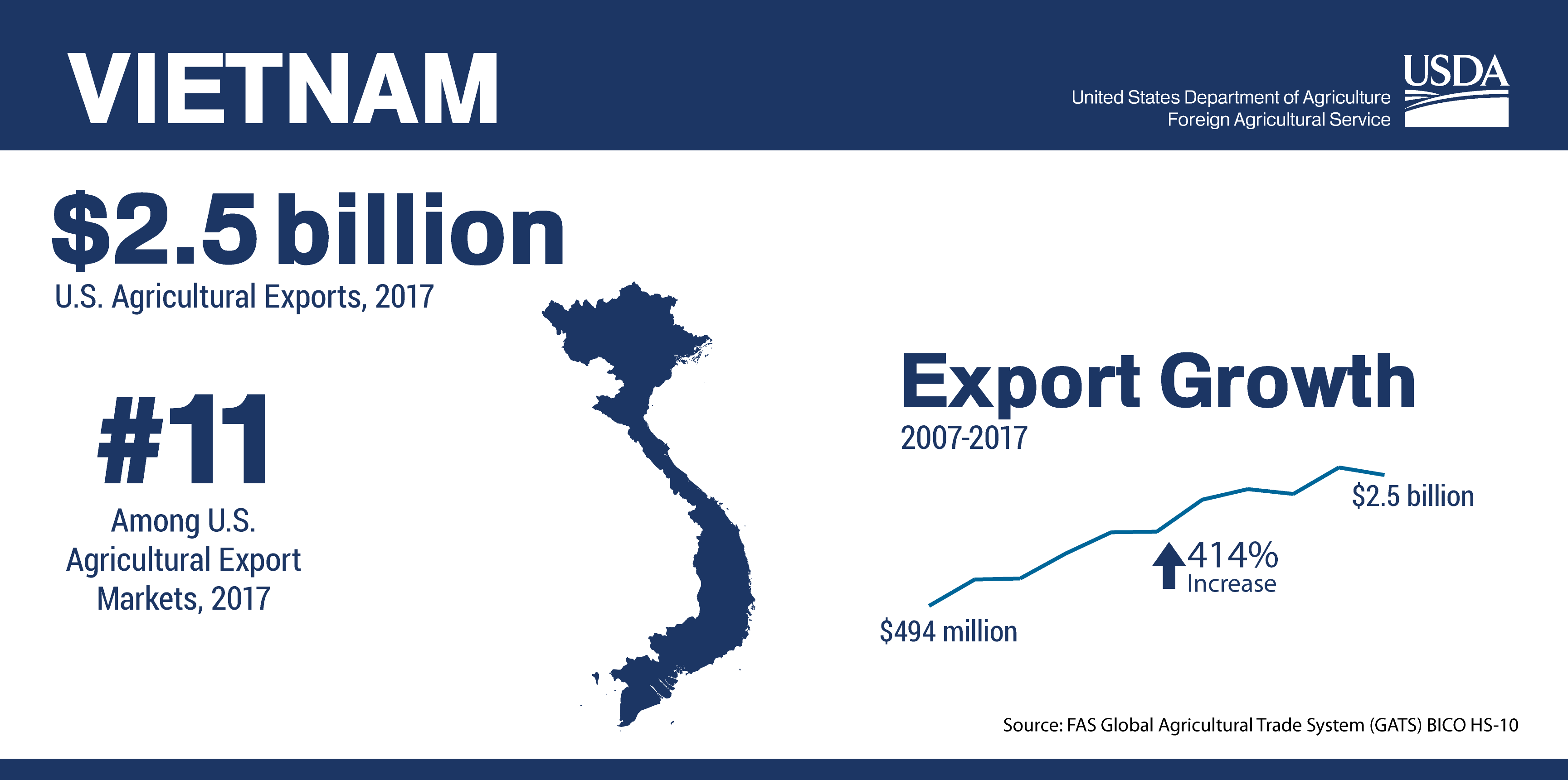 Infographic Showing The Ranking And Total Of U S Agricultural Trade To Vietnam In 2017