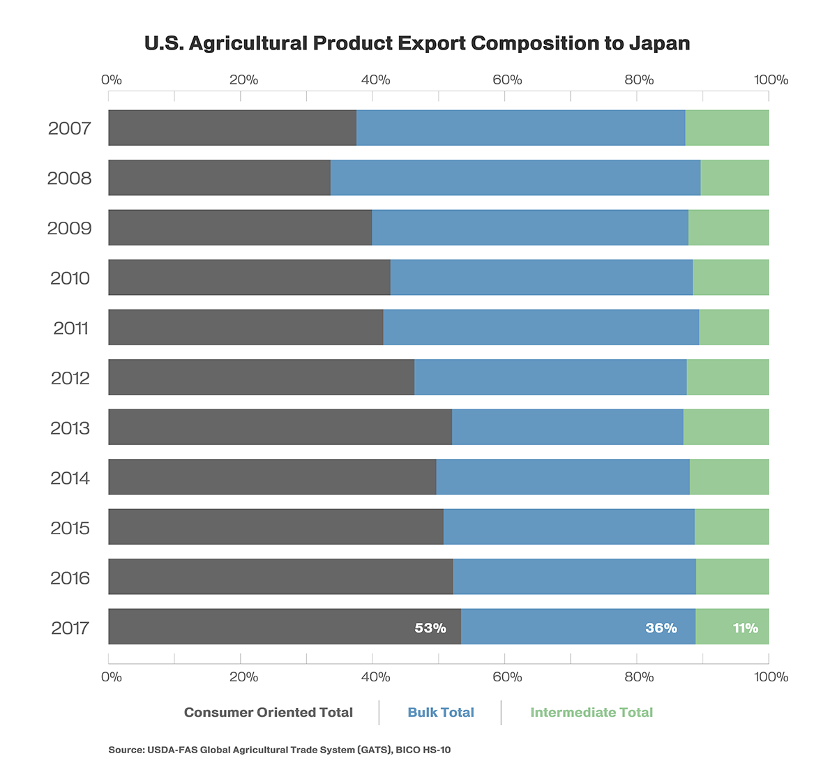 United States Agricultural Exports to Japan Remain Promising