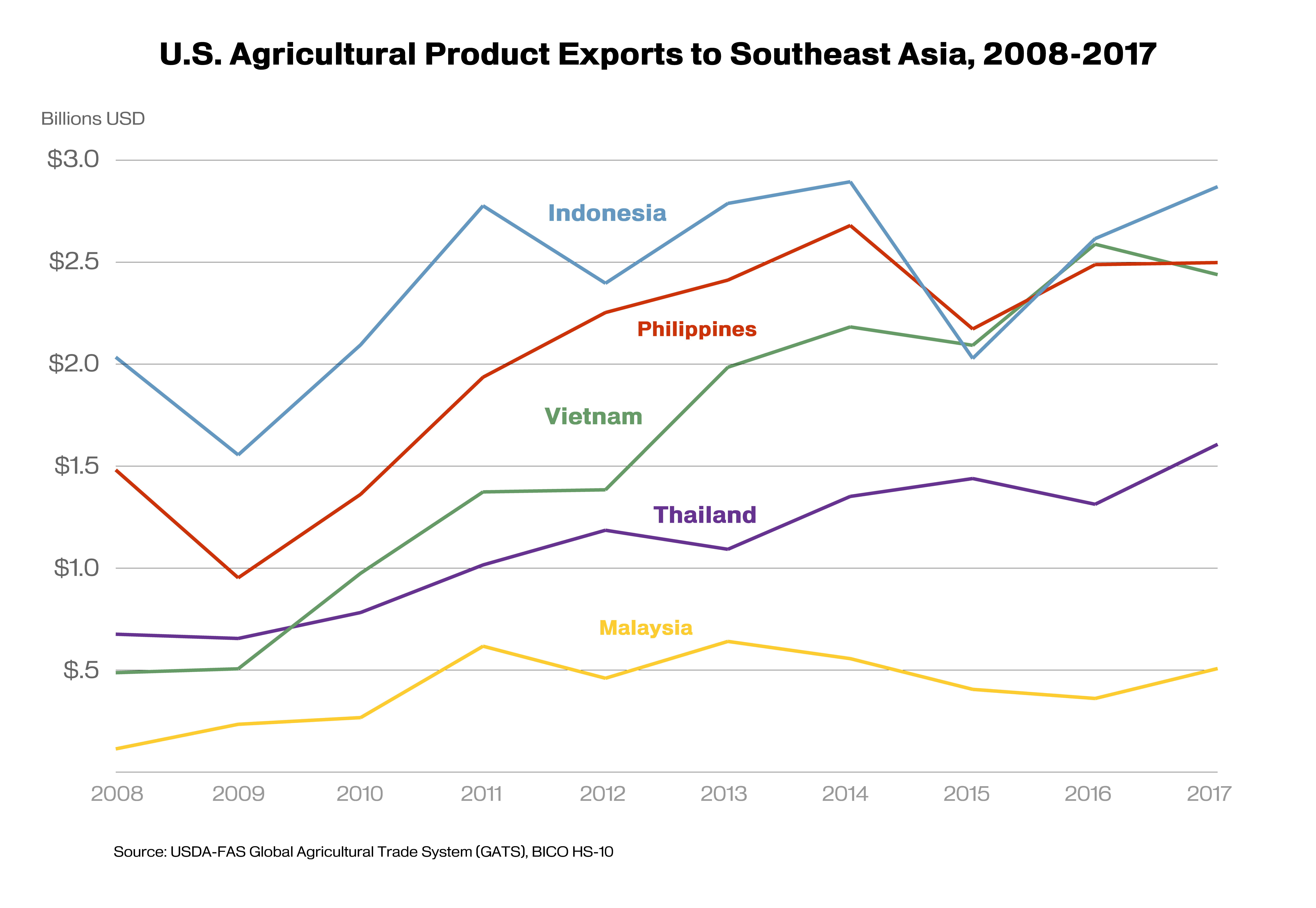 Line graph showing the growth of U.S. agricultural exports to Indonesia, Philippines, Malaysia, Vietnam, and Thailand from 2008-2017.
