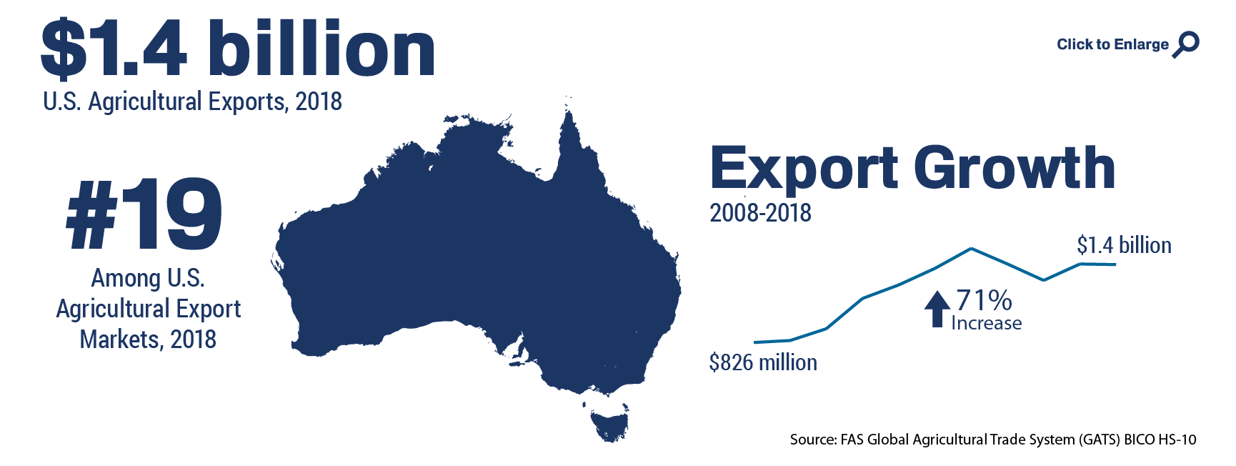 Infographic showing the ranking and total of U.S. agricultural trade to Australia in 2018