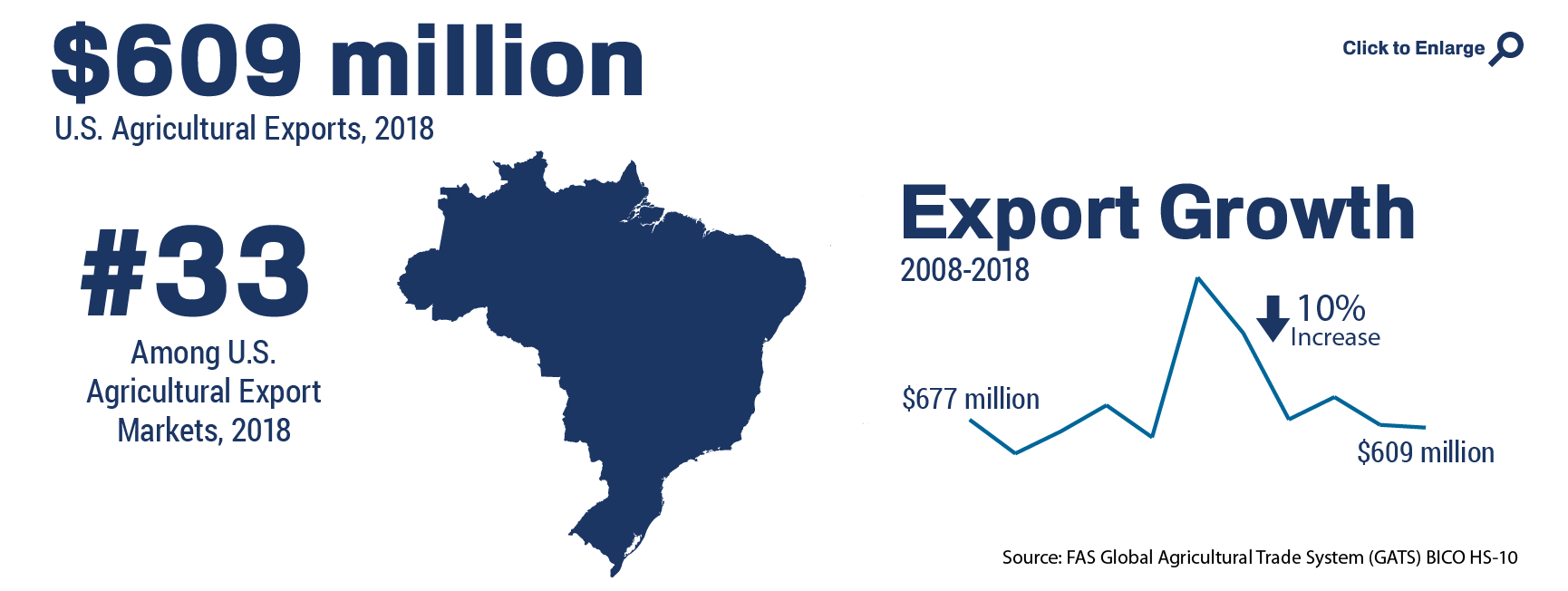 Infographic showing the ranking and total of U.S. agricultural trade to Brazil in 2018
