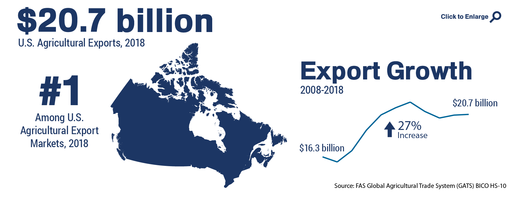Infographic showing the ranking and total of U.S. agricultural trade to Canada in 2018