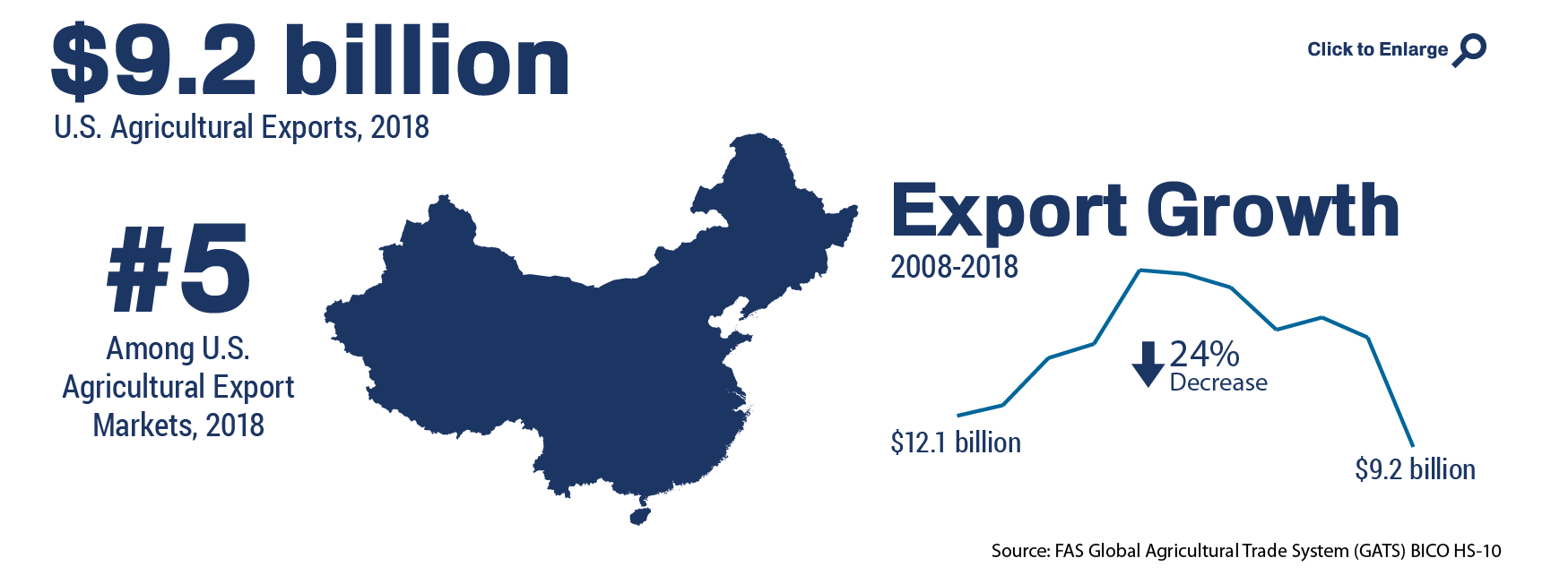 Infographic showing the ranking and total of U.S. agricultural trade to China in 2018