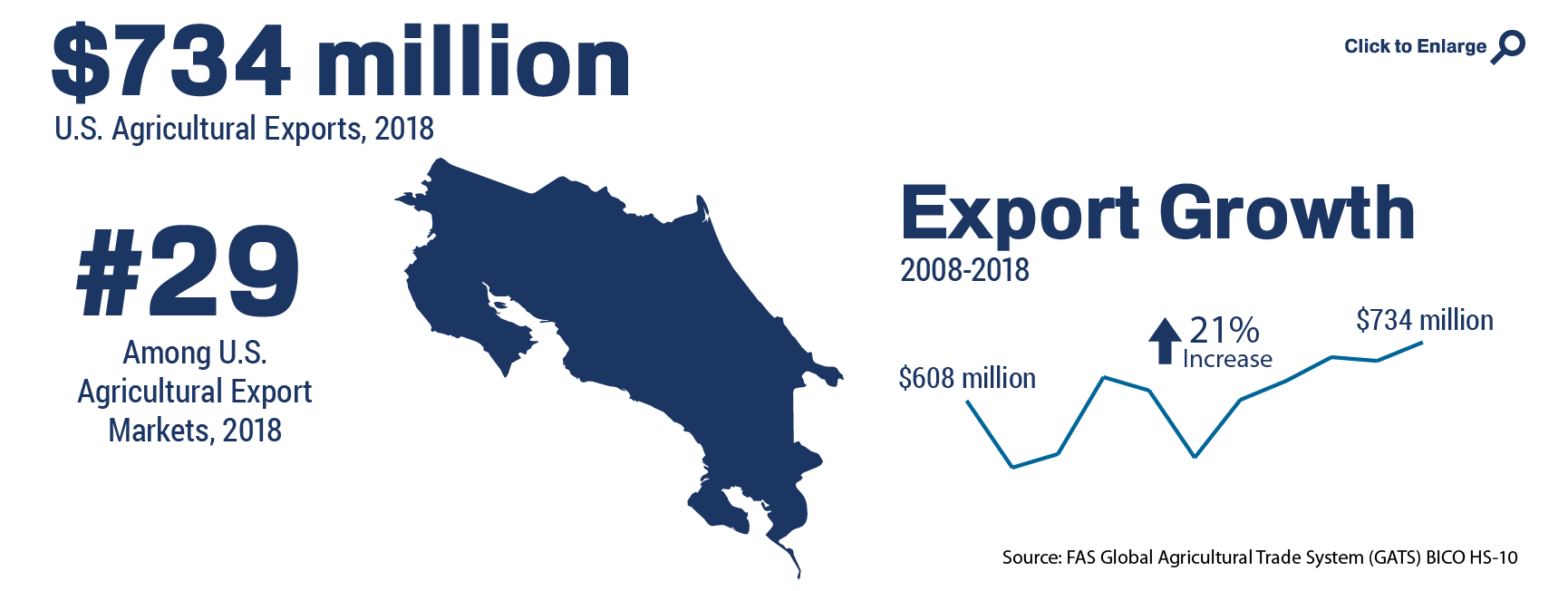 Infographic showing the ranking and total of U.S. agricultural trade to Costa Rica in 2018