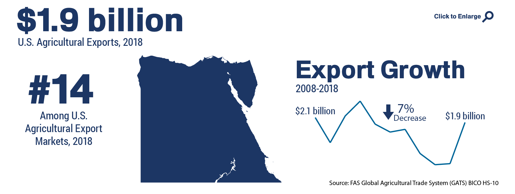 Infographic showing the ranking and total of U.S. agricultural trade to Egypt in 2018