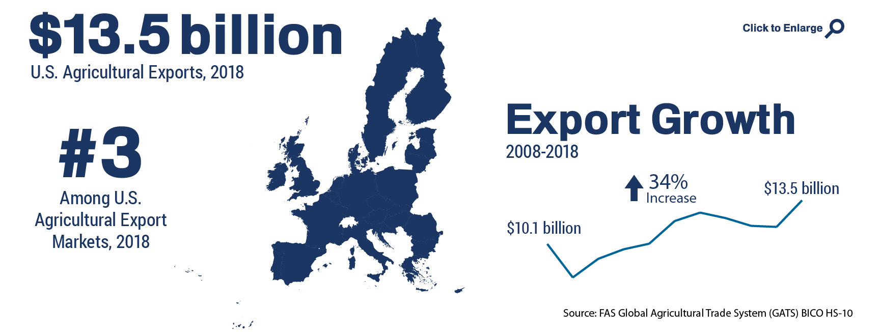 Infographic showing the ranking and total of U.S. agricultural trade to European Union in 2018