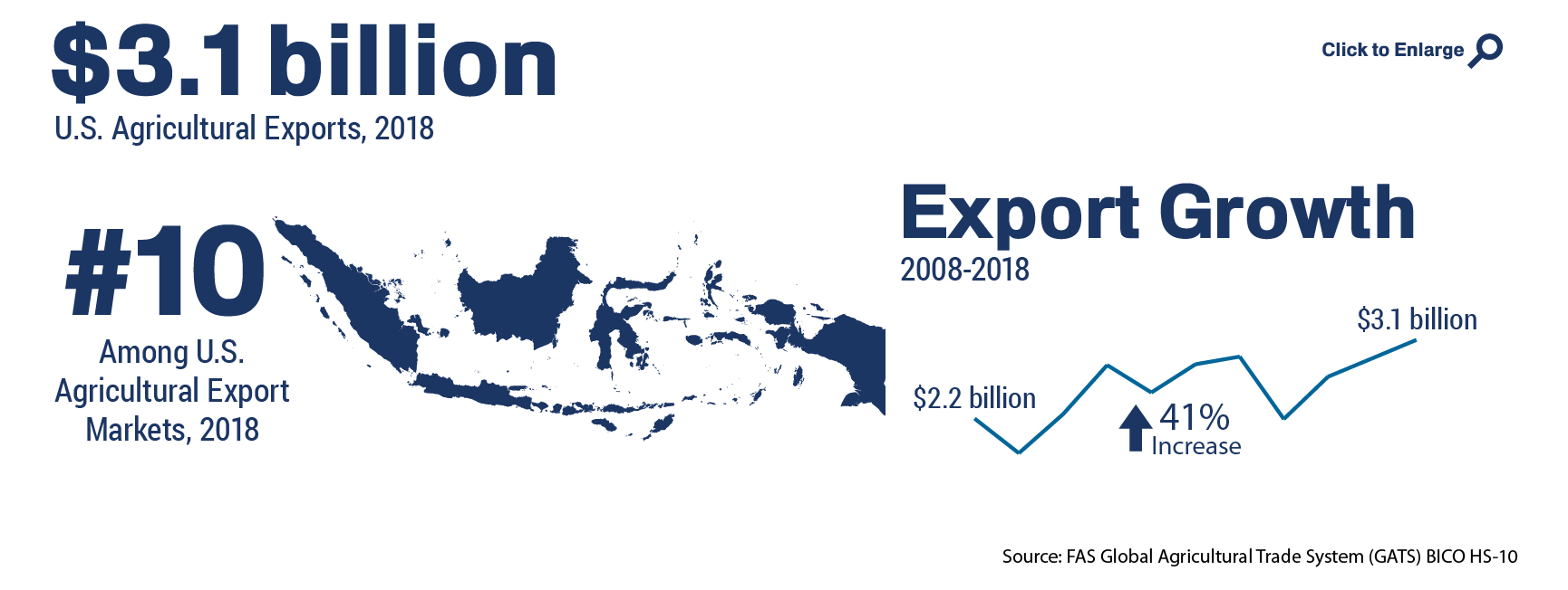 Infographic showing the ranking and total of U.S. agricultural trade to Indonesia in 2018