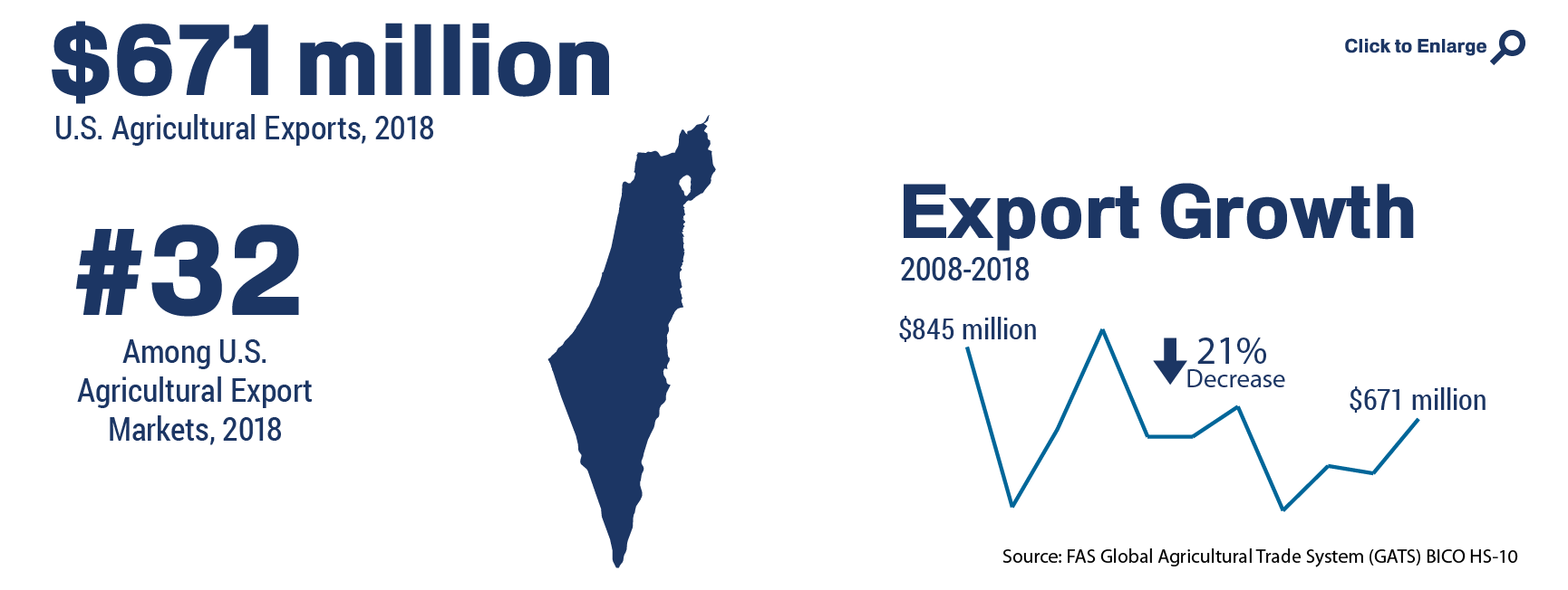 Infographic showing the ranking and total of U.S. agricultural trade to Israel in 2018