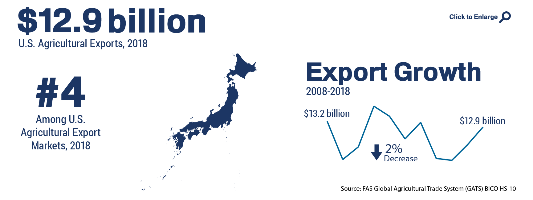 Infographic showing the ranking and total of U.S. agricultural trade to Japan in 2018