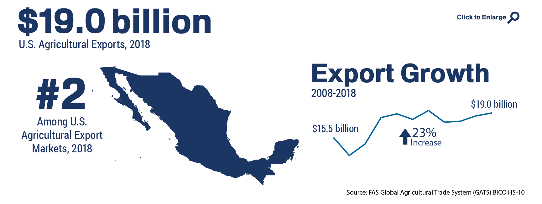 Infographic showing the ranking and total of U.S. agricultural trade to Mexico in 2018