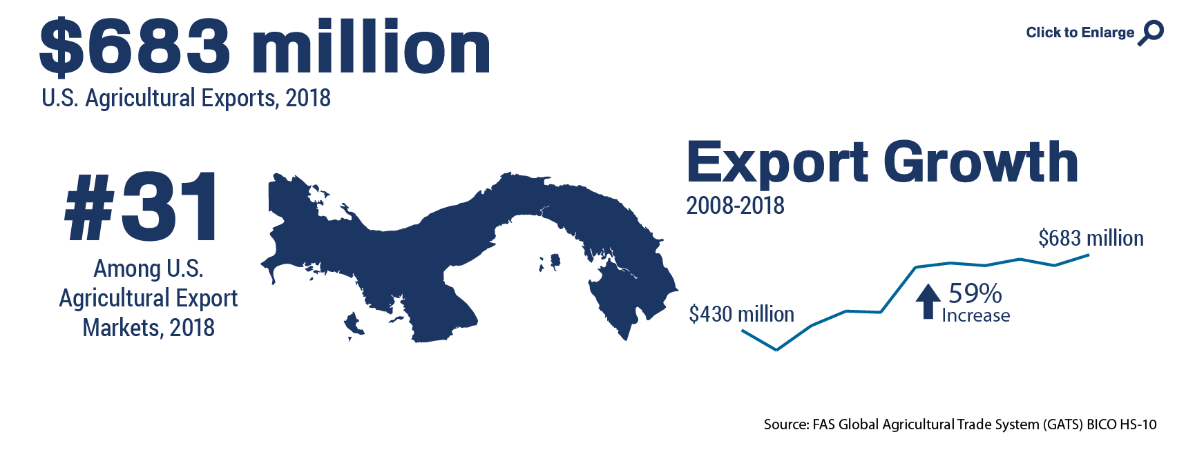 Infographic showing the ranking and total of U.S. agricultural trade to Panama in 2018
