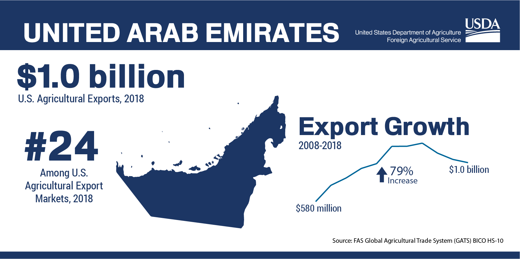 United Arab Emirates | USDA Foreign Agricultural Service