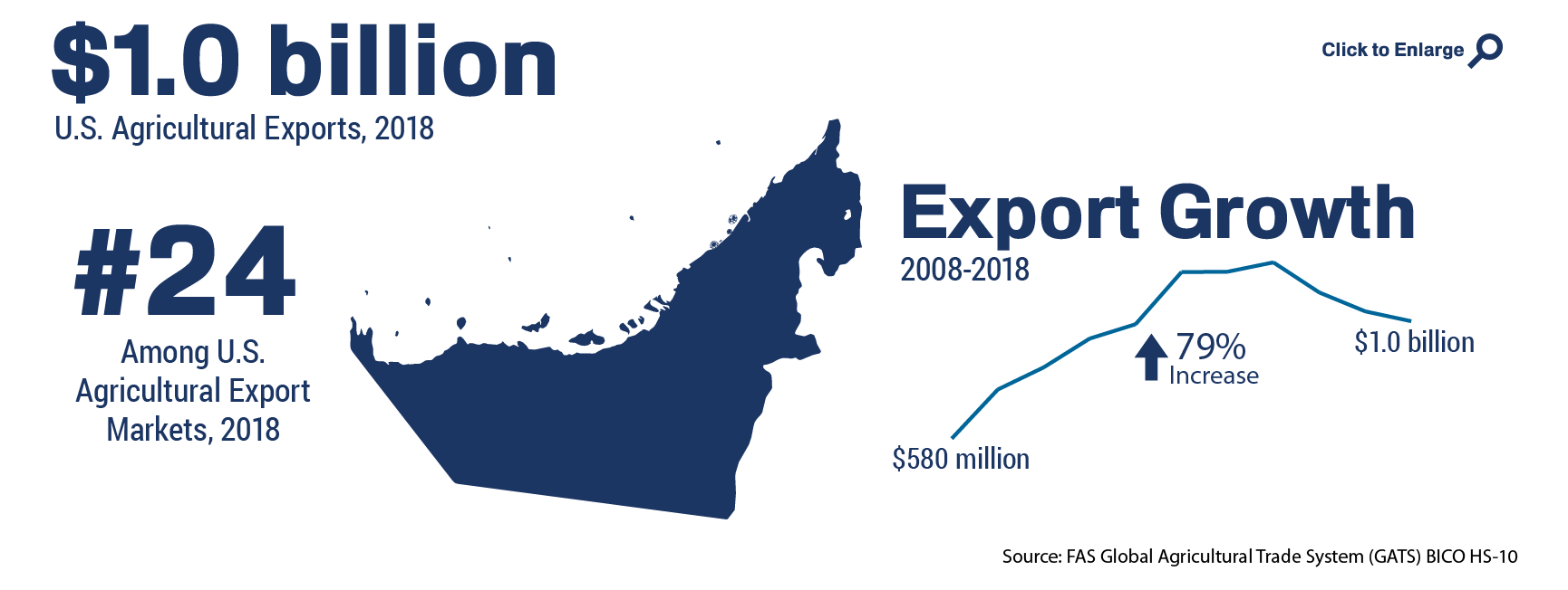Infographic showing the ranking and total of U.S. agricultural trade to United Arab Emirates in 2018