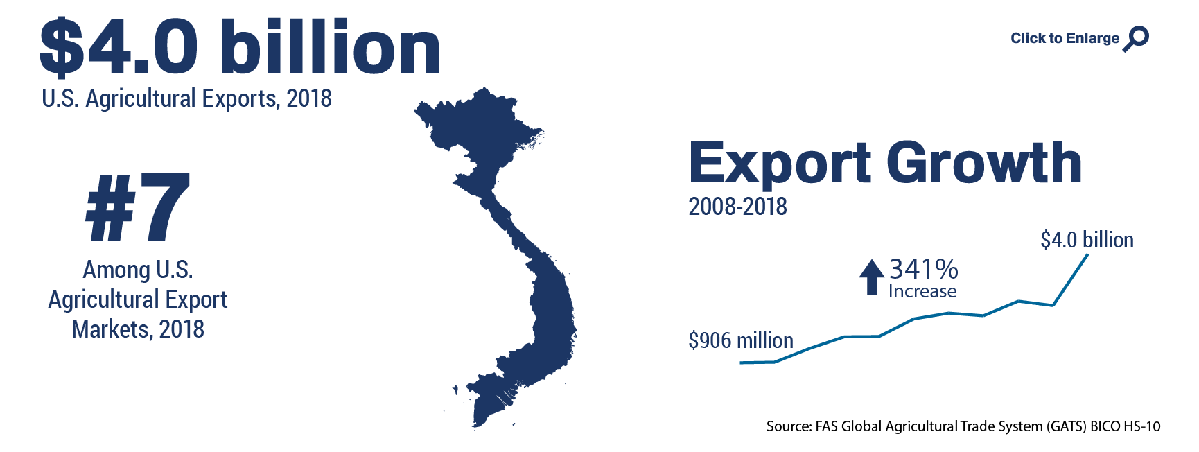Infographic showing the ranking and total of U.S. agricultural trade to Vietnam in 2018