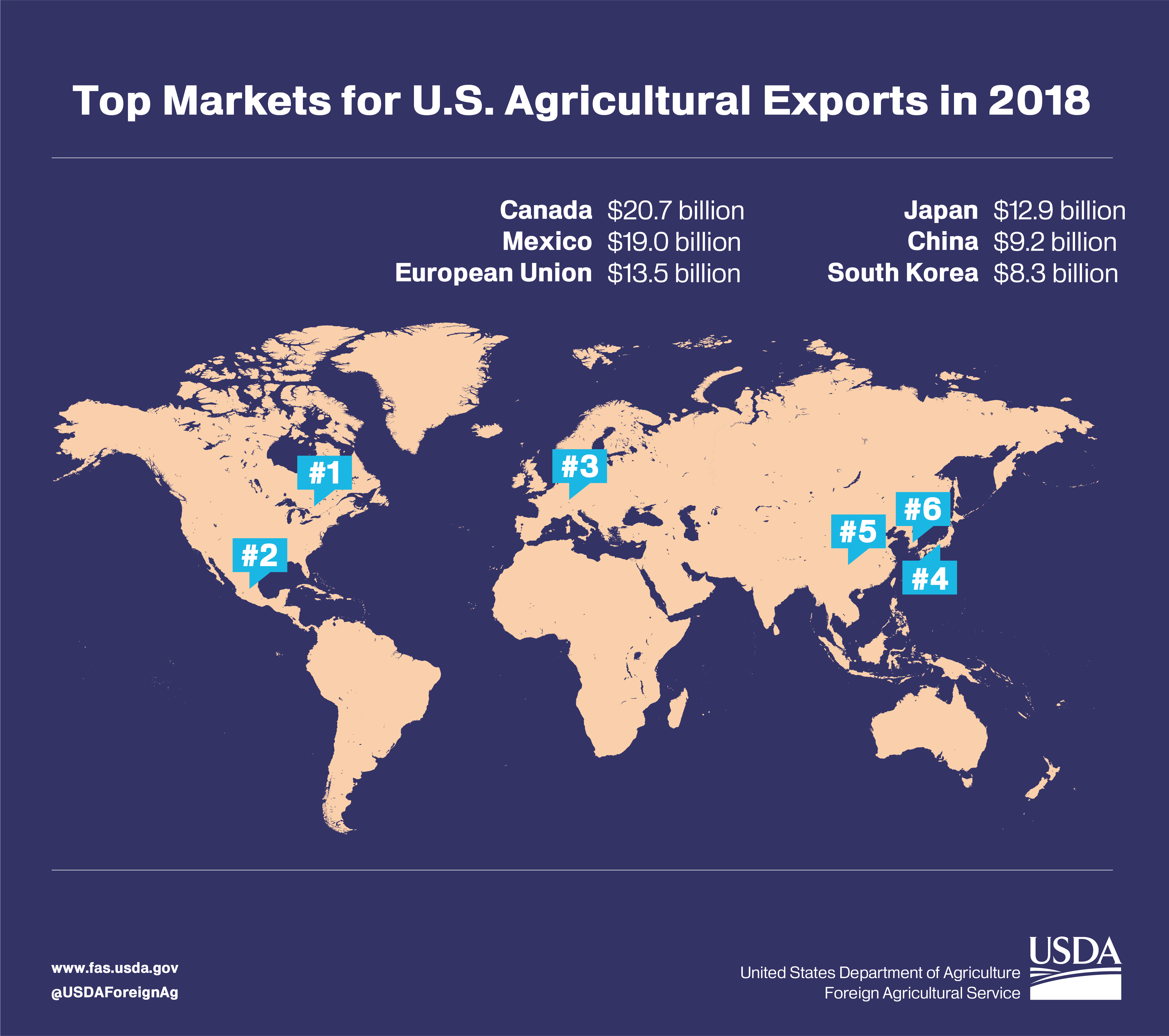 Graphic showing the top markets for U.S. ag exports in 2018.  Canada was the top market, followed by Mexico and the European Union.
