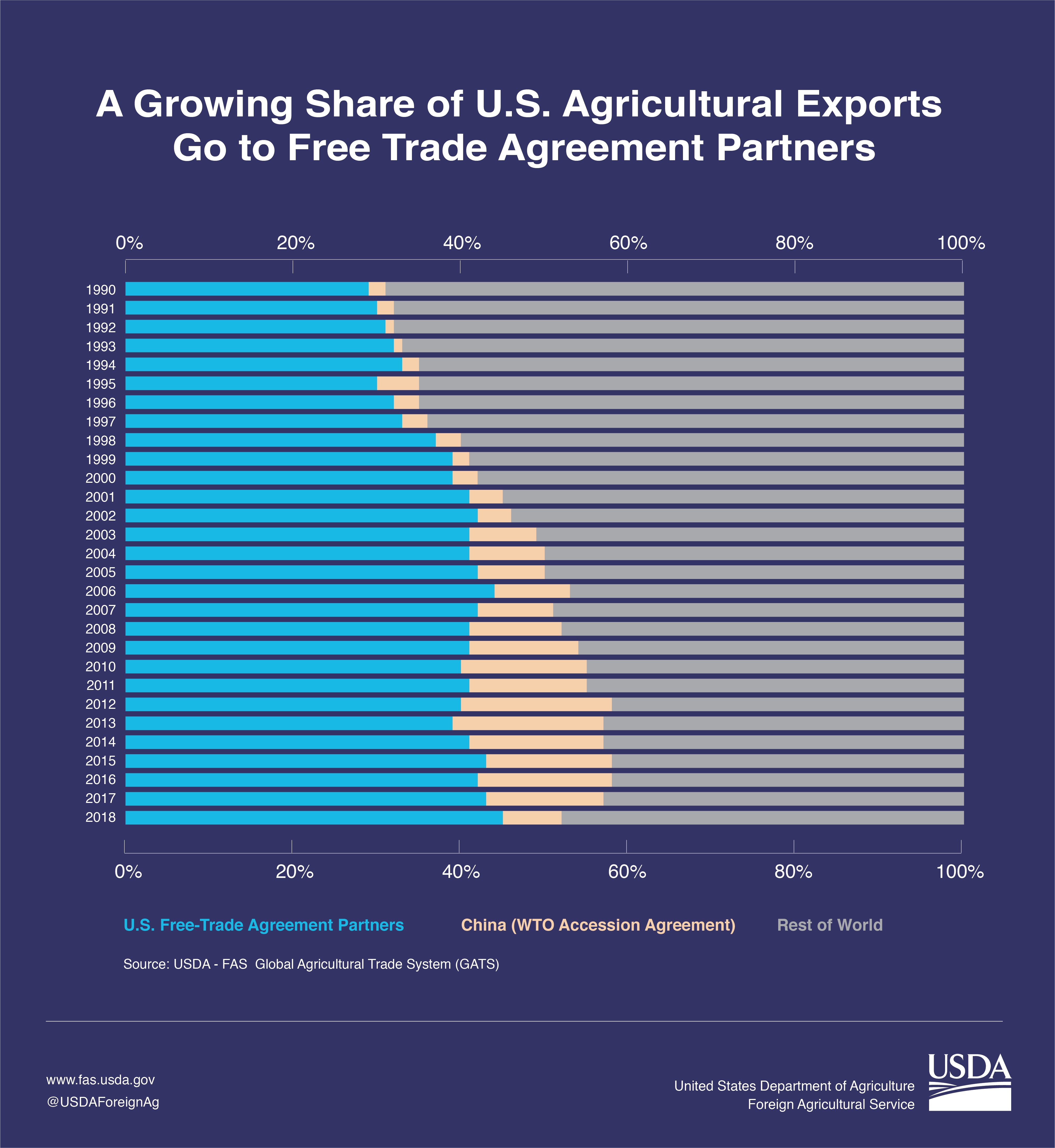 Stacked column chart illustrating the growth of U.S. agricultural exports to FTA partners verses a decrease in exports to non-FTA partners.