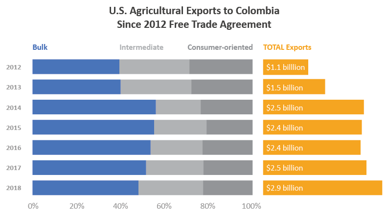 Bar graph showing total U.S agricultural exports to Colombia - which were $2.9 billion in 2018 - and the breakdown by percentage between bulk, intermediate and consumer-oriented goods