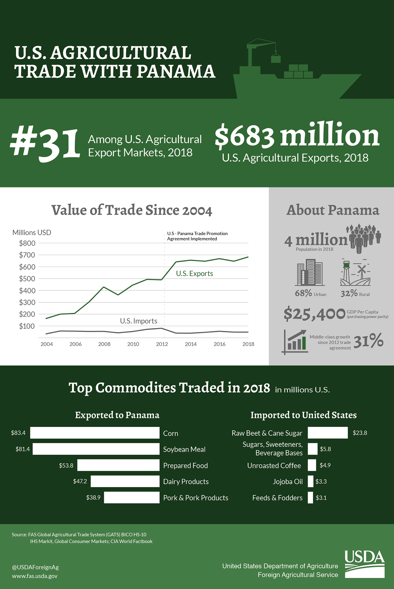 Infographic looking at U.S. agricultural trade with Panama - the 31st ranked ag trading partner to the US which saw $683 million in ag exports in 2018