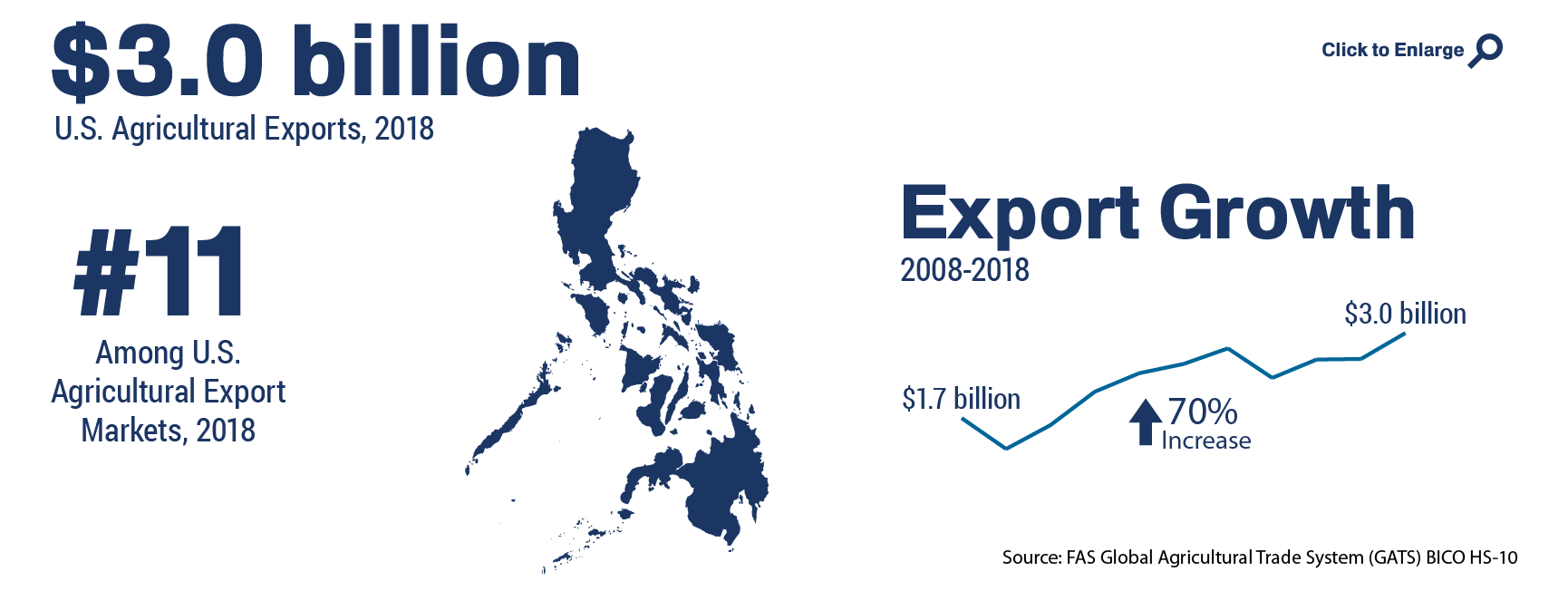 Philippines | USDA Foreign Agricultural Service