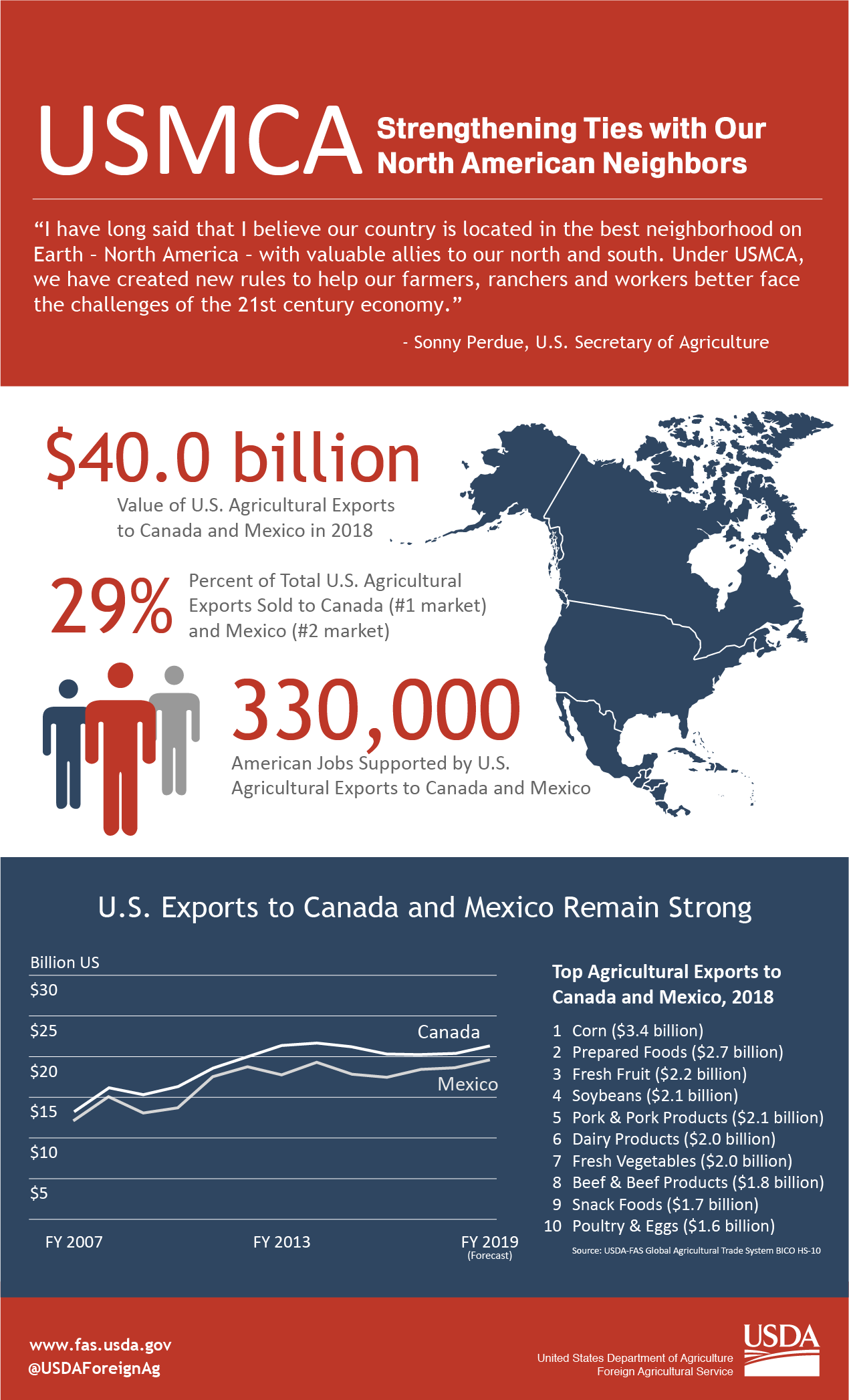 Infographic: USMCA - Strengthening Ties with Our North