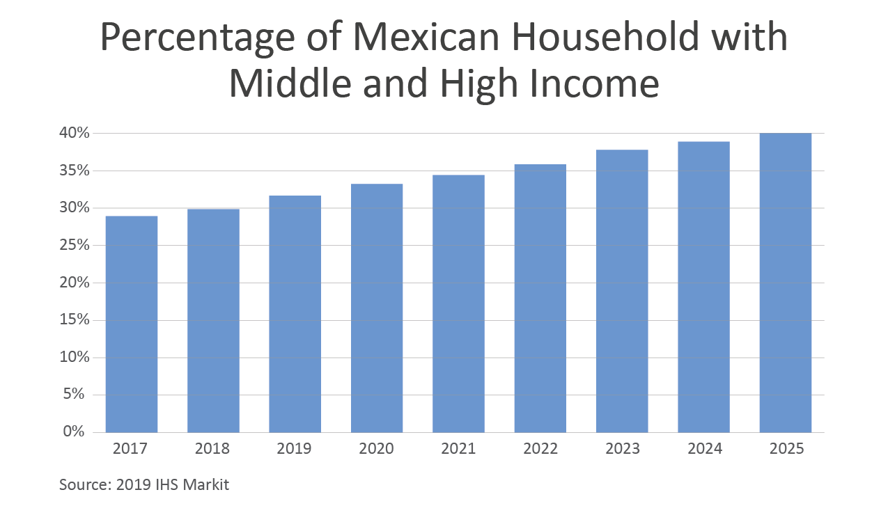 Column chart showing the projected growth of middle and high income households in Mexico through 2025.  Nearly 40% of households will fit in that category by 2025.
