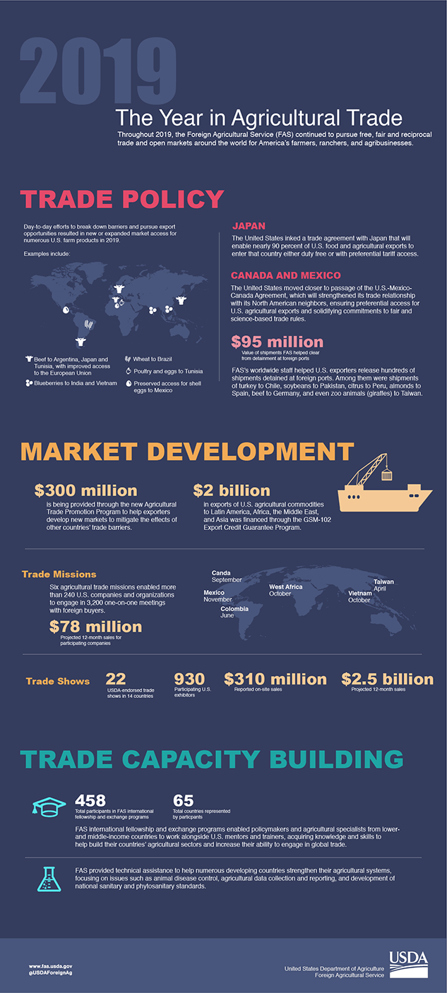 Infographic highlighting accomplishments by the Foreign Agricultural Service in 2019