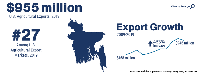 Infographic showing U.S. agricultural trade with Bangladesh in 2019