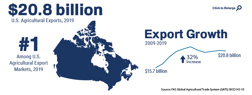 Infographic showing U.S. agricultural trade with Canada in 2019