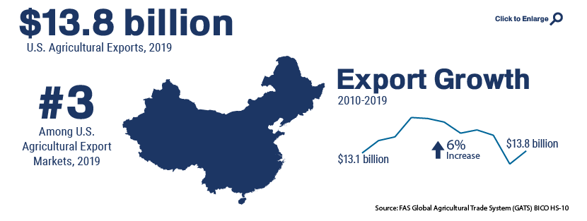 Infographic showing U.S. agricultural trade with China in 2019