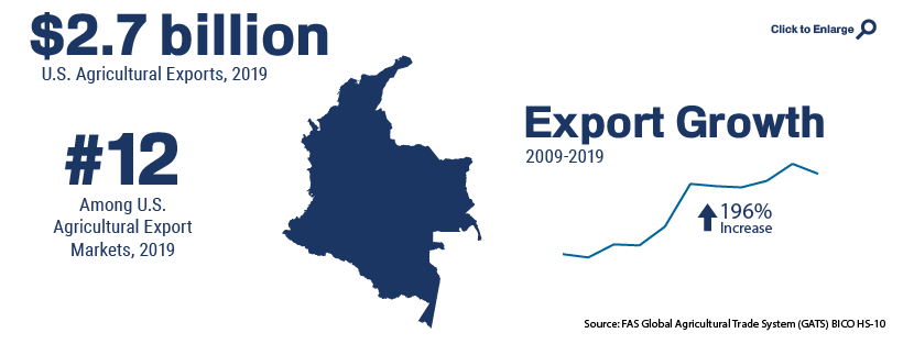 Infographic showing U.S. agricultural trade with Colombia in 2019