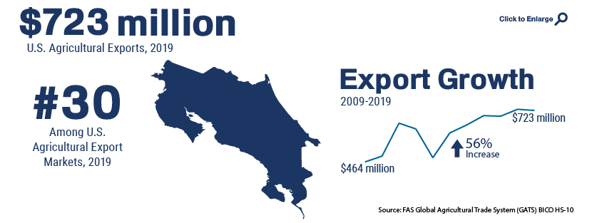 Infographic showing U.S. agricultural trade with Costa Rica in 2019