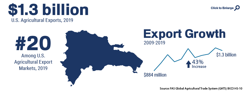Infographic showing U.S. agricultural trade with Dominican Republic in 2019