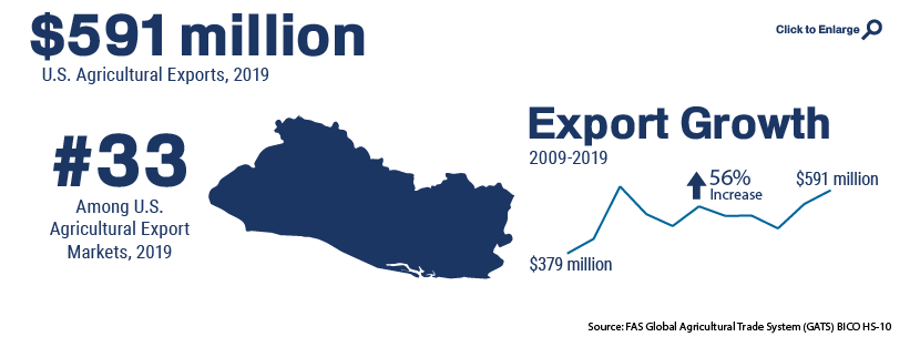 Infographic showing U.S. agricultural trade with El Salvador in 2019