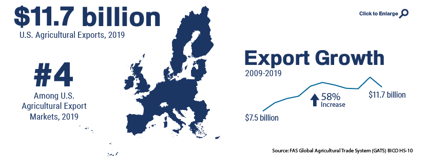 Infographic showing U.S. agricultural trade with European Union in 2019