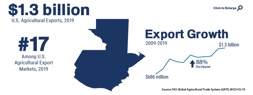 Infographic showing U.S. agricultural trade with Guatemala in 2019