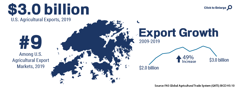 Infographic showing U.S. agricultural trade with Hong Kong in 2019