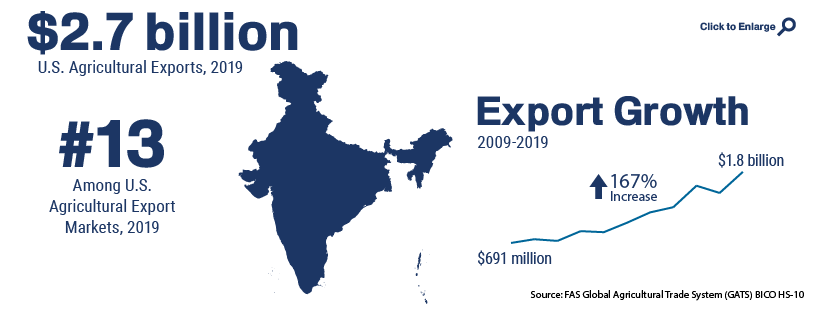 Infographic showing U.S. agricultural trade with India in 2019