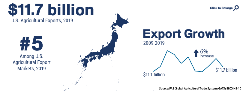 Infographic showing U.S. agricultural trade with Japan in 2019