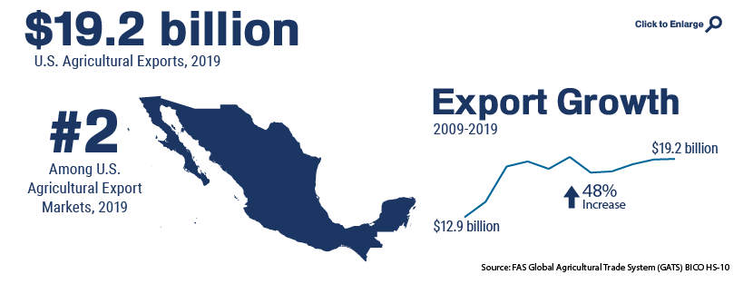 Infographic showing U.S. agricultural trade with Mexico in 2019