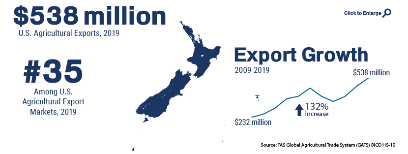 Infographic showing U.S. agricultural trade with New Zealand in 2019
