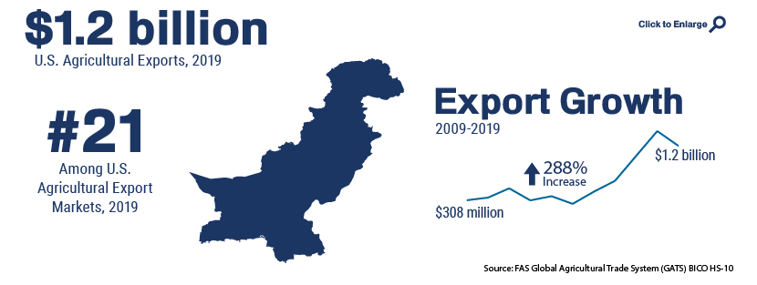 Infographic showing U.S. agricultural trade with Pakistan in 2019
