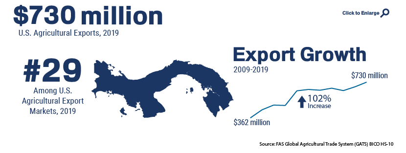 Infographic showing U.S. agricultural trade with Panama in 2019