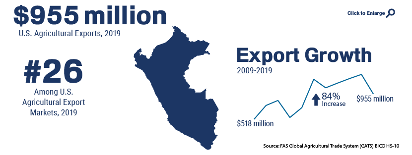 Infographic showing U.S. agricultural trade with Peru in 2019