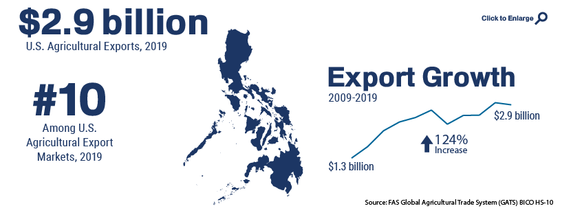 Infographic showing U.S. agricultural trade with Philippines in 2019
