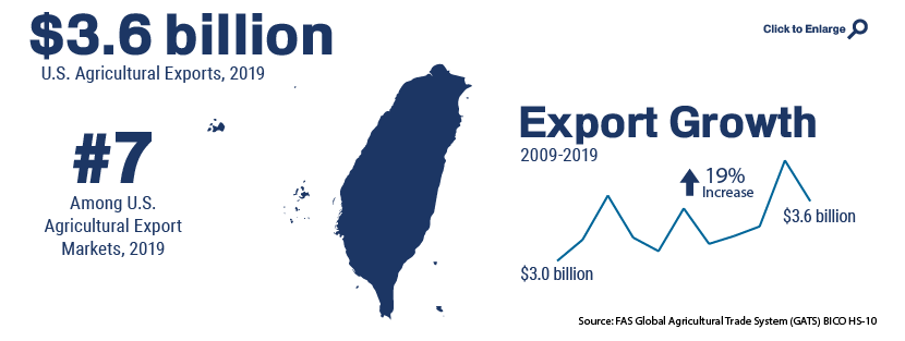 Infographic showing U.S. agricultural trade with Taiwan in 2019