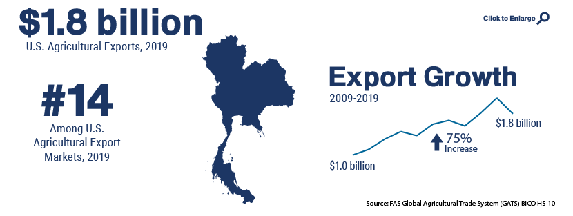 Infographic showing U.S. agricultural trade with Thailand in 2019